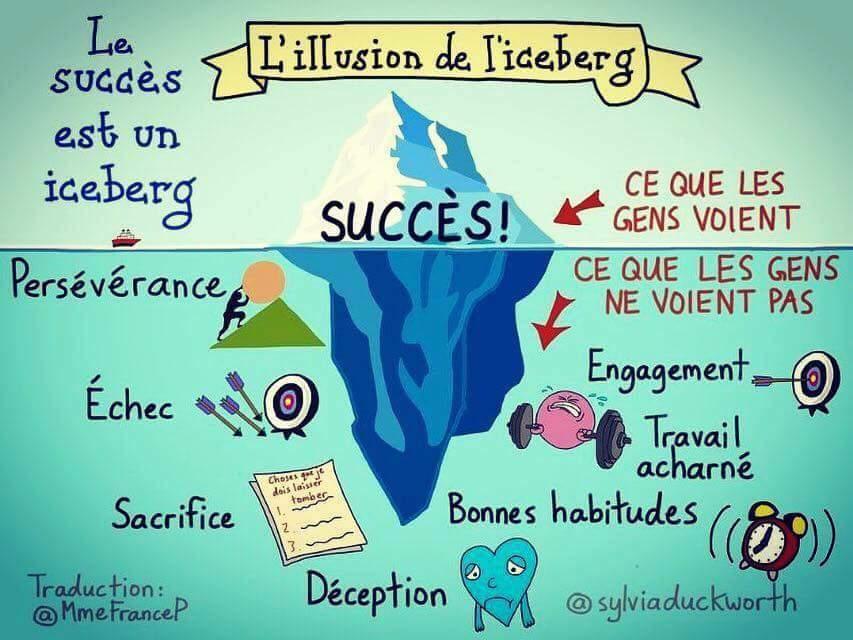 L'illusion de l'iceberg à utiliser pour le storytelling.