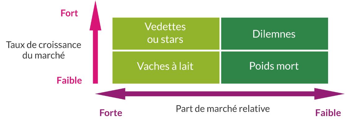 A quoi sert la matrice BCG et son produit star ?